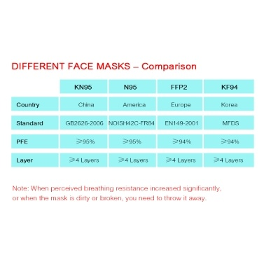10 Pcs FFP2 Mask 4 Layers 95% Filtration CE Qualified Disposable KN95 Masks Non-woven Fabric Safety Face Mask for Dust Particles Pollution Daily Use Outdoor Activities (Individual Package)