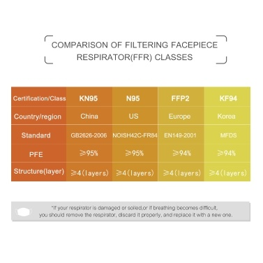 10 Pcs Disposable KN95 Respirator Protective Face Mask Filtration Efficiency > 95% Ear-loop Style